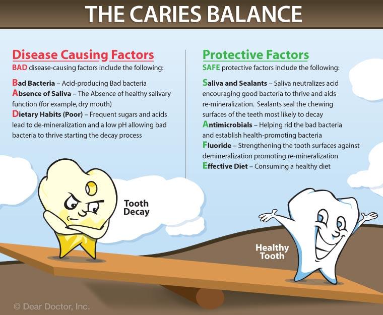 Tooth Caries Balance.