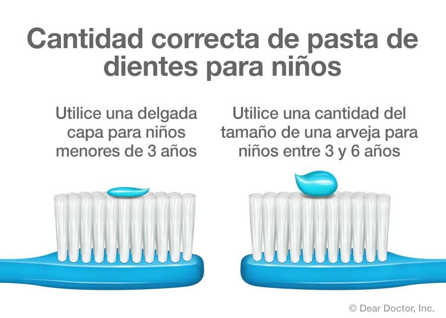 Cantidad correcta de pasta de dientes para niños.